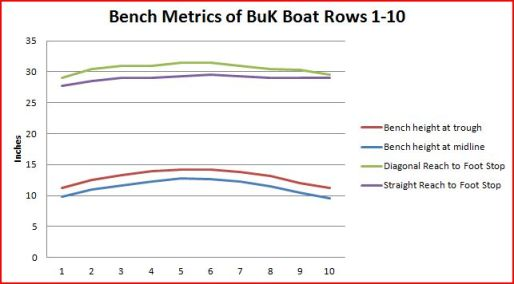 Measures taken in a BuK boat rows 1-10